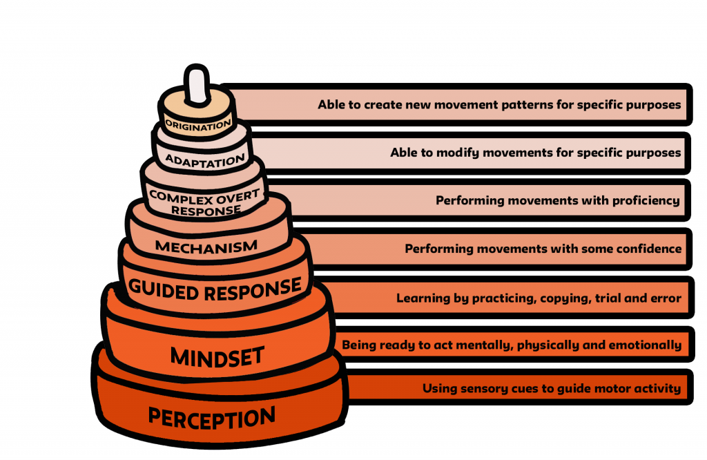 Image of pyramid cake outlining the psychomotor domain: Perception: Using sensory cues to guide motor activity Mindset: Being ready to act mentally, physically and emotionally Guided Response: Learning by practicing, copying, trial and error Mechanism: Performing movements with some confidence Complex Overt Response: Performing movements with proficiency Adaptation: Able to modify movements for specific purposes Origination: Able to create new movement patterns for specific purposes